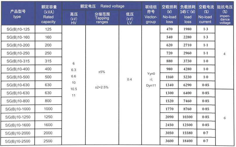 SG(B)10-125〜2500/10H级绝缘节能环保型干式配电变压器参数表
